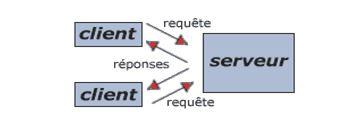 équipements de réseau